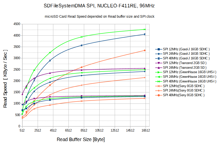 sdfilesystemdma-speed-test-buffer-vs-spi-clock.png